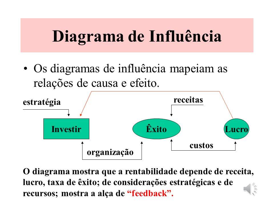 Diagrama de Influência