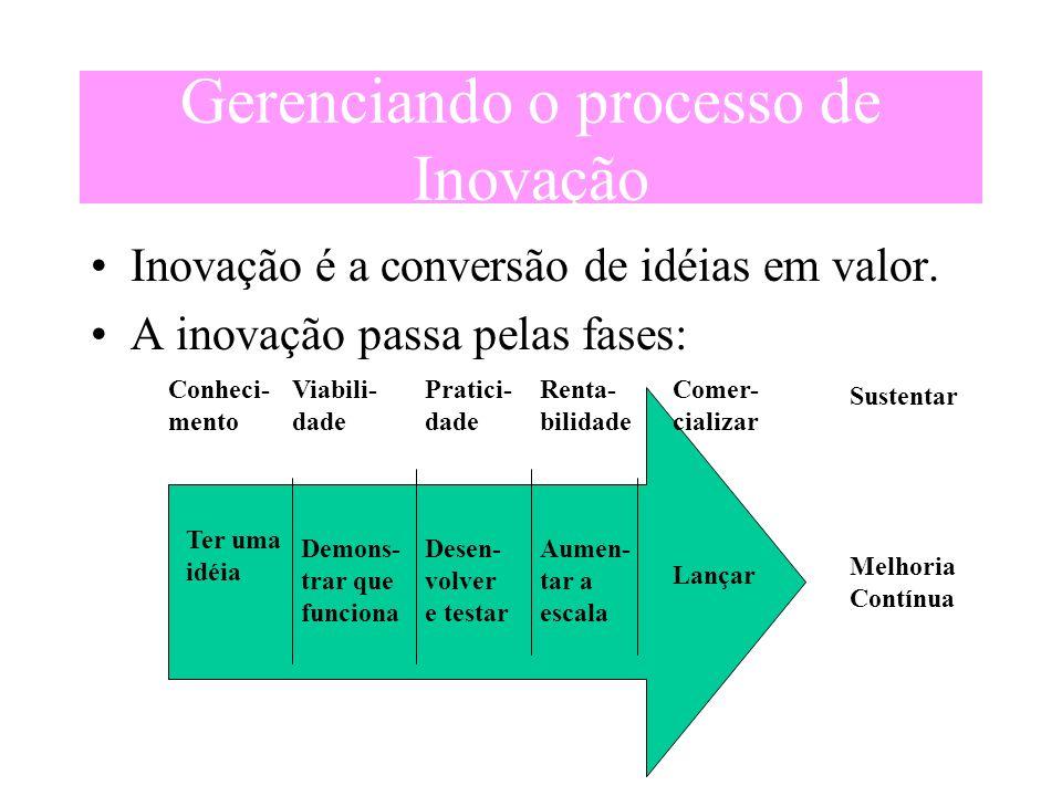 Gerenciando o processo de Inovação