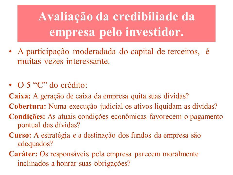 Avaliação da credibiliade da empresa pelo investidor.