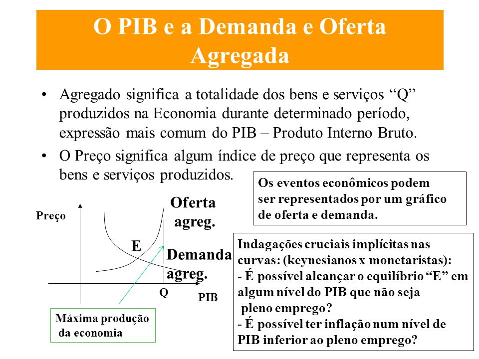 O PIB e a Demanda e Oferta Agregada