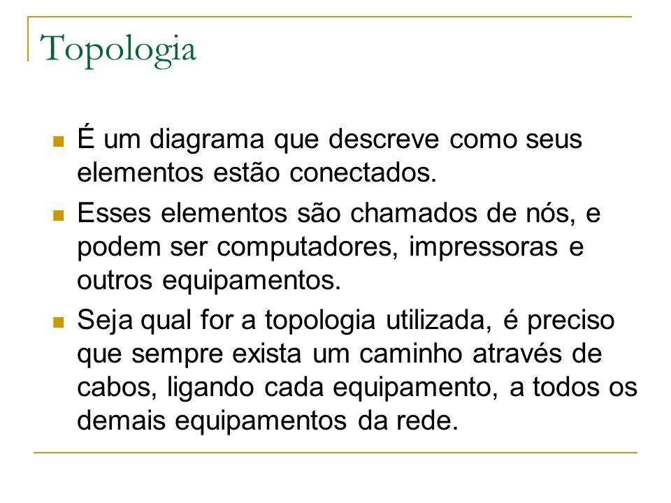 Topologia É um diagrama que descreve como seus elementos estão conectados.