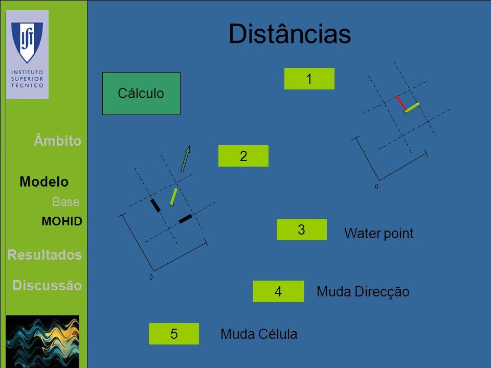 Distâncias 1 Cálculo Âmbito 2 Modelo 3 Water point Resultados