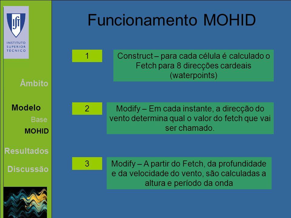 Funcionamento MOHID1. Construct – para cada célula é calculado o Fetch para 8 direcções cardeais (waterpoints)