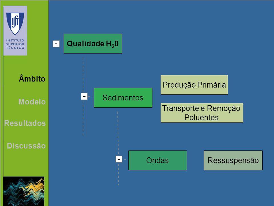 Qualidade H20 Âmbito Produção Primária Sedimentos Modelo