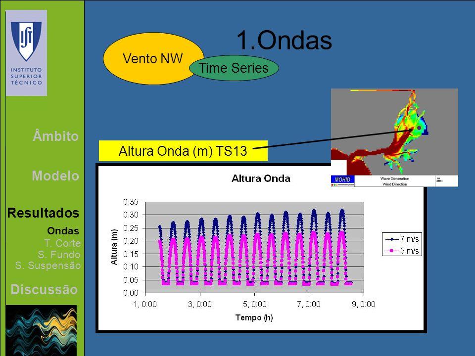 1.Ondas Vento NW Time Series Âmbito Altura Onda (m) TS13 Modelo