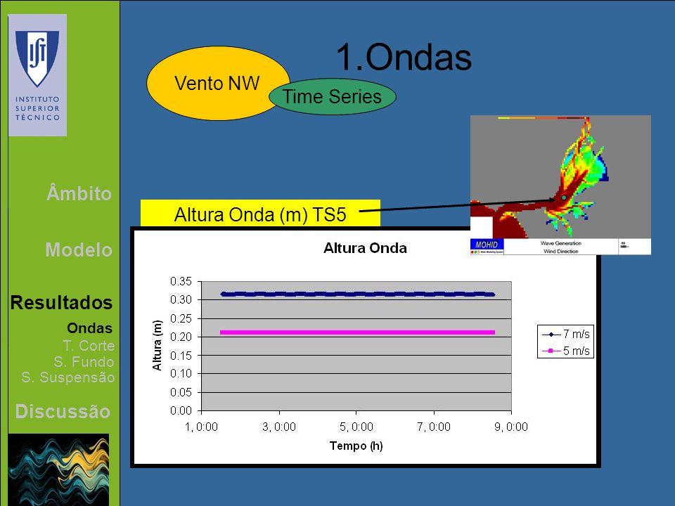 1.Ondas Vento NW Time Series Âmbito Altura Onda (m) TS5 Modelo