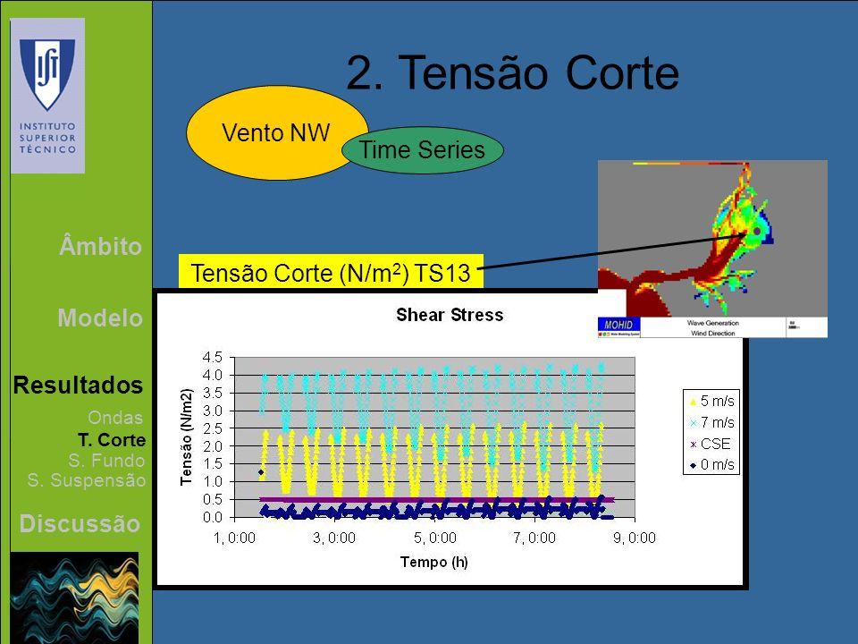 2. Tensão Corte Vento NW Time Series Âmbito Tensão Corte (N/m2) TS13