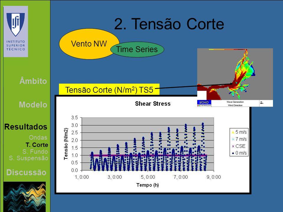 2. Tensão Corte Vento NW Time Series Âmbito Tensão Corte (N/m2) TS5
