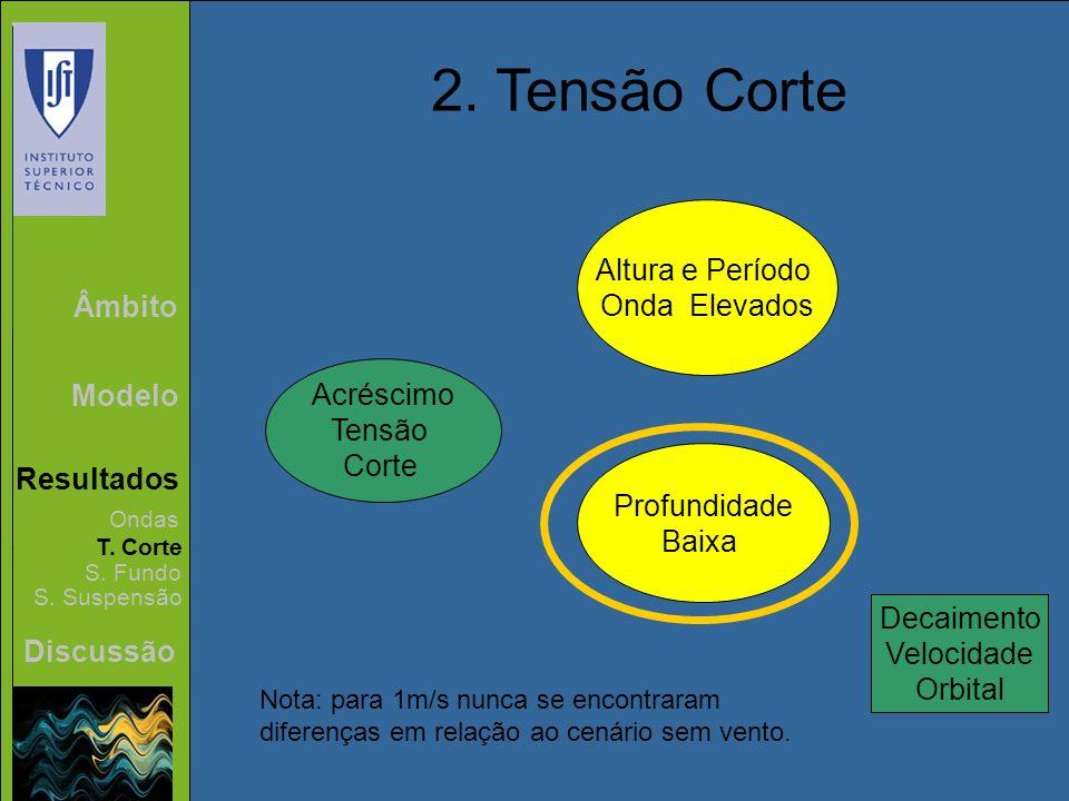 2. Tensão Corte Altura e Período Onda Elevados Âmbito Acréscimo Modelo