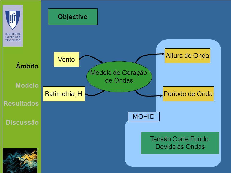 Objectivo Altura de Onda. Vento. Âmbito. Modelo de Geração. de Ondas. Modelo. Batimetria, H. Período de Onda.
