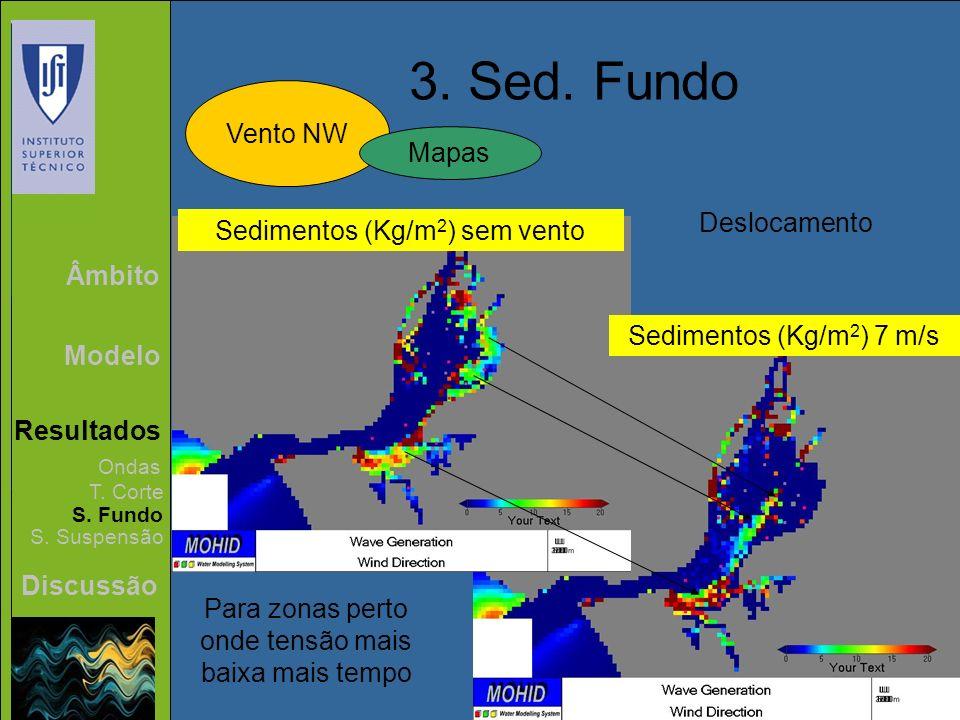 3. Sed. Fundo Vento NW Mapas Deslocamento Sedimentos (Kg/m2) sem vento