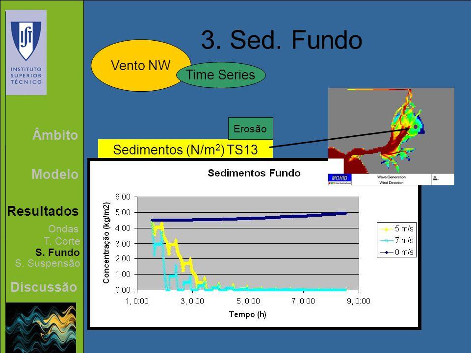 3. Sed. Fundo Vento NW Time Series Âmbito Sedimentos (N/m2) TS13