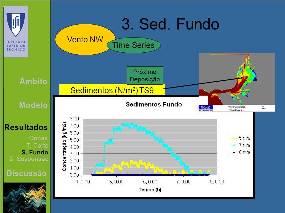 3. Sed. Fundo Vento NW Time Series Âmbito Sedimentos (N/m2) TS9 Modelo