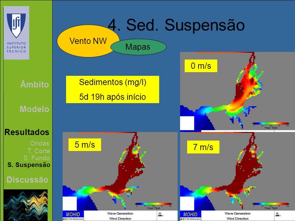 4. Sed. Suspensão Vento NW Mapas 0 m/s Sedimentos (mg/l) Âmbito