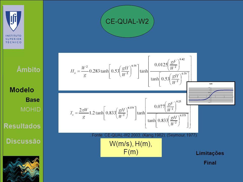 CE-QUAL-W2 Âmbito Modelo Resultados Discussão W(m/s), H(m), F(m) Base