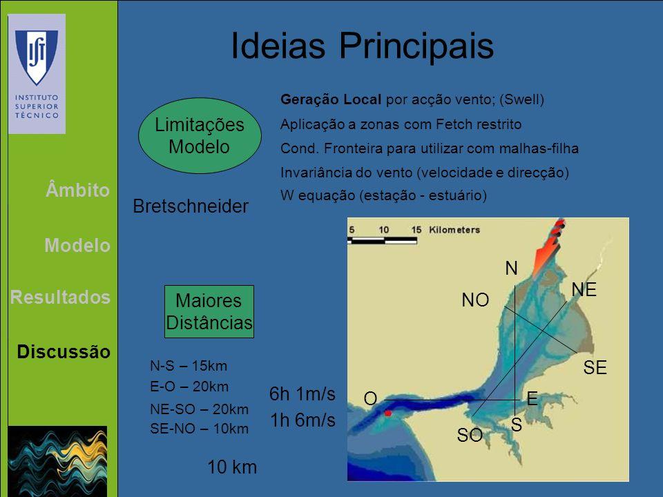 Ideias Principais Limitações Modelo Âmbito Bretschneider N S E O SE NO