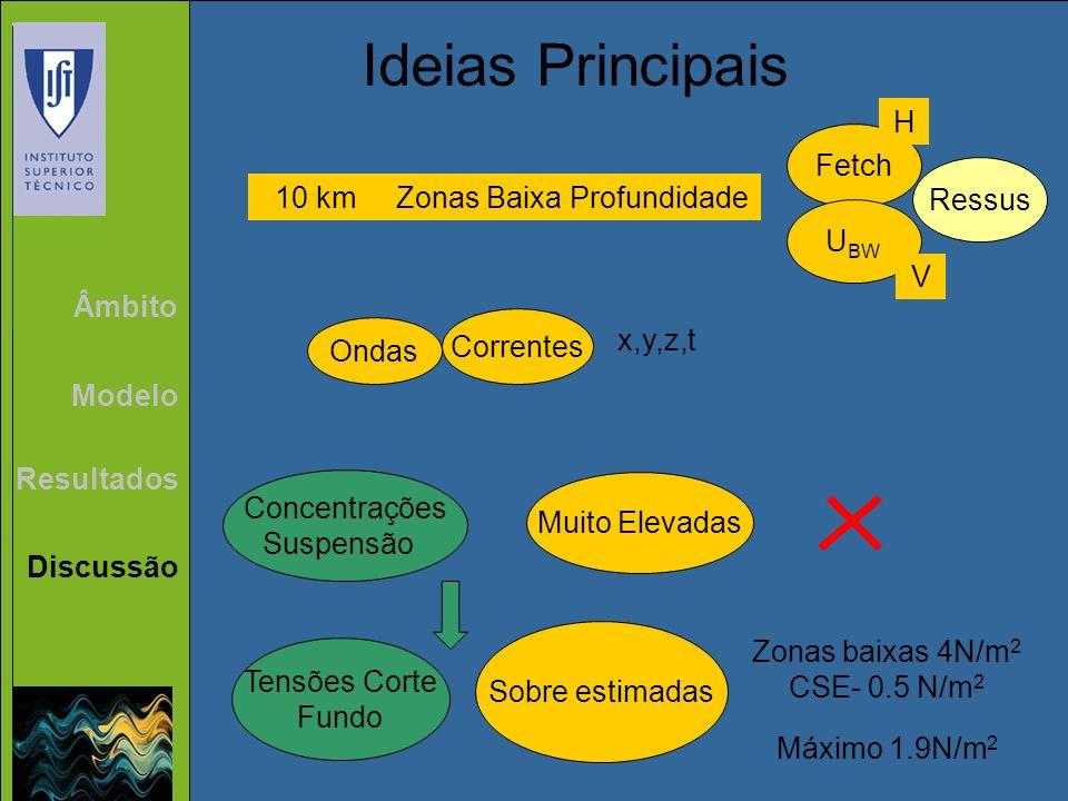 Ideias Principais H Fetch Ressus 10 km Zonas Baixa Profundidade UBW V