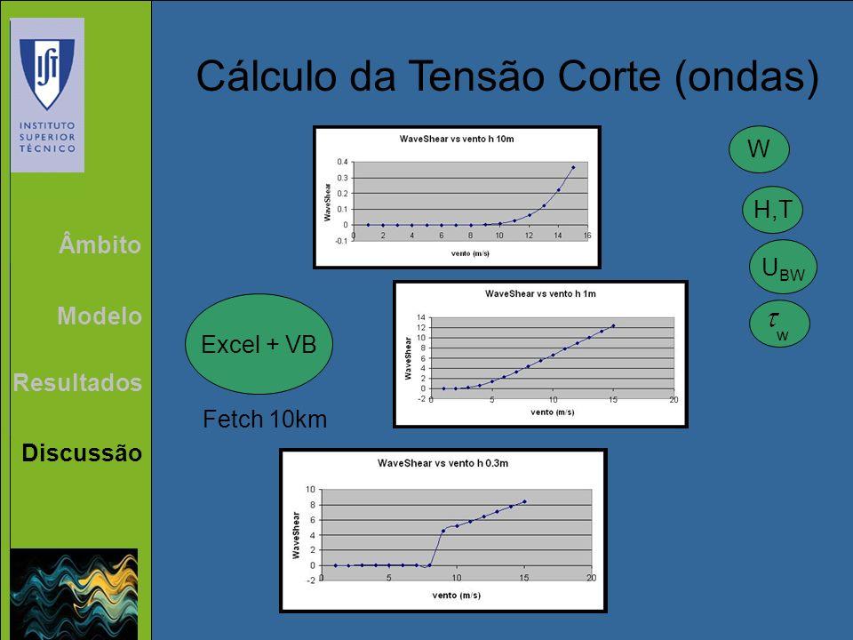 Cálculo da Tensão Corte (ondas)