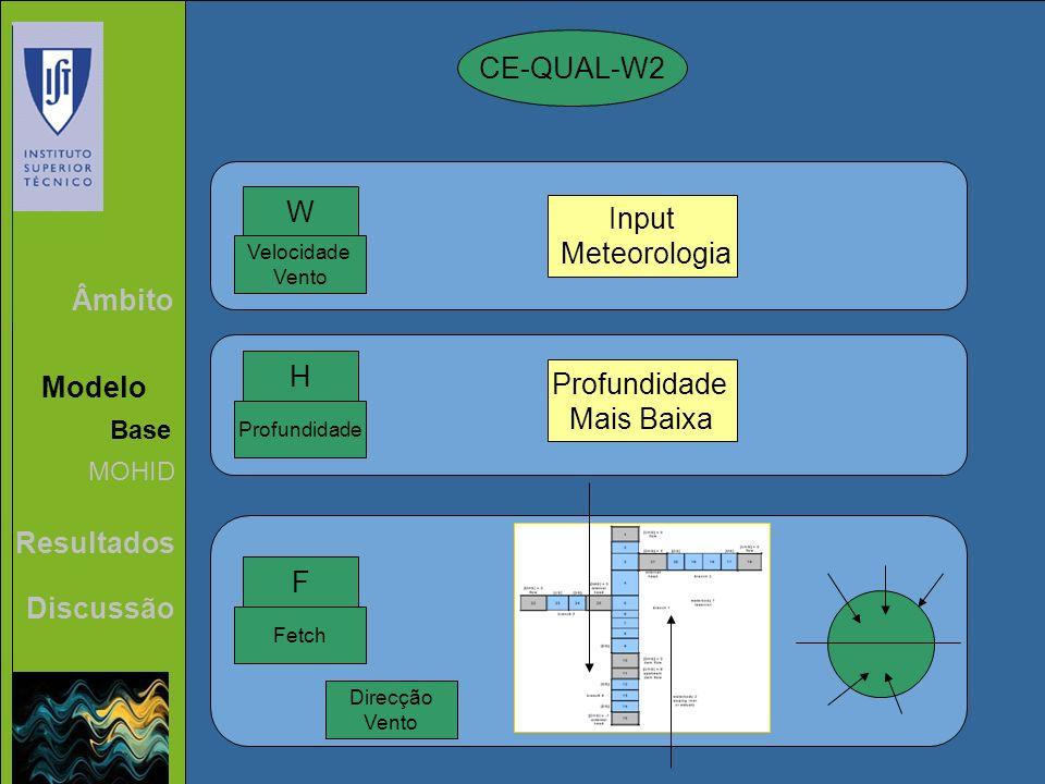 CE-QUAL-W2 W Input Meteorologia Âmbito H Profundidade Modelo