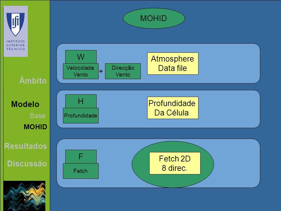 MOHID W Atmosphere Data file + Âmbito H Profundidade Modelo Da Célula