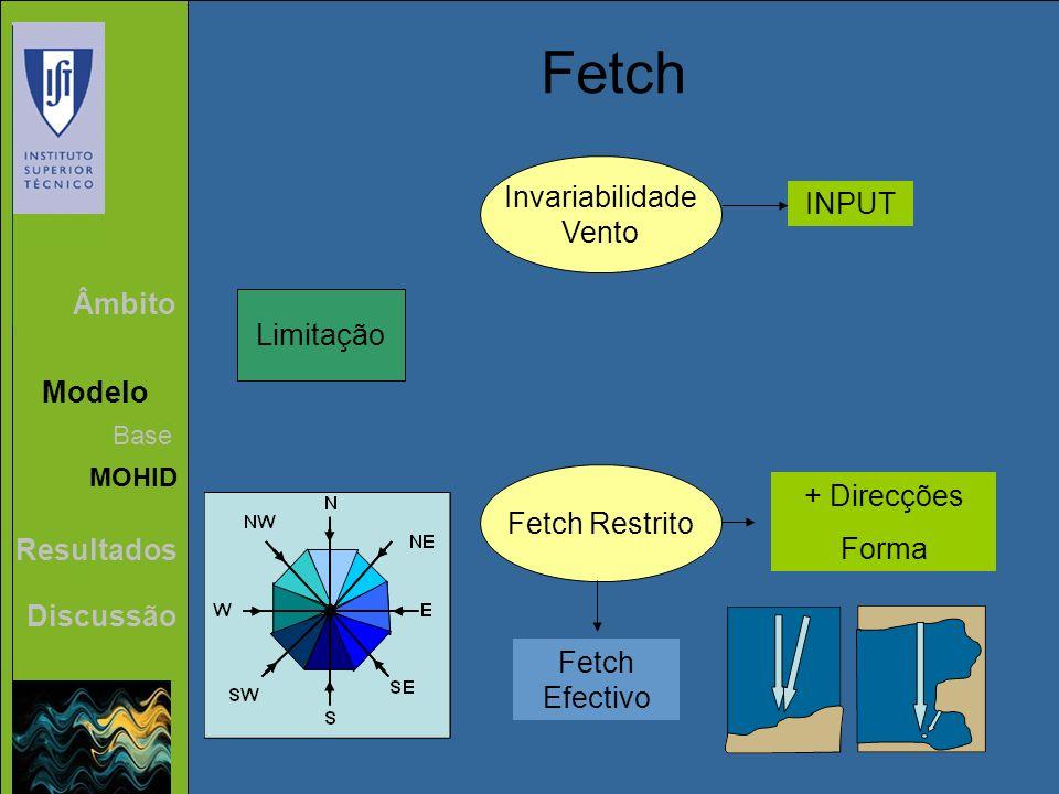 Fetch Invariabilidade Vento INPUT Âmbito Limitação Modelo + Direcções