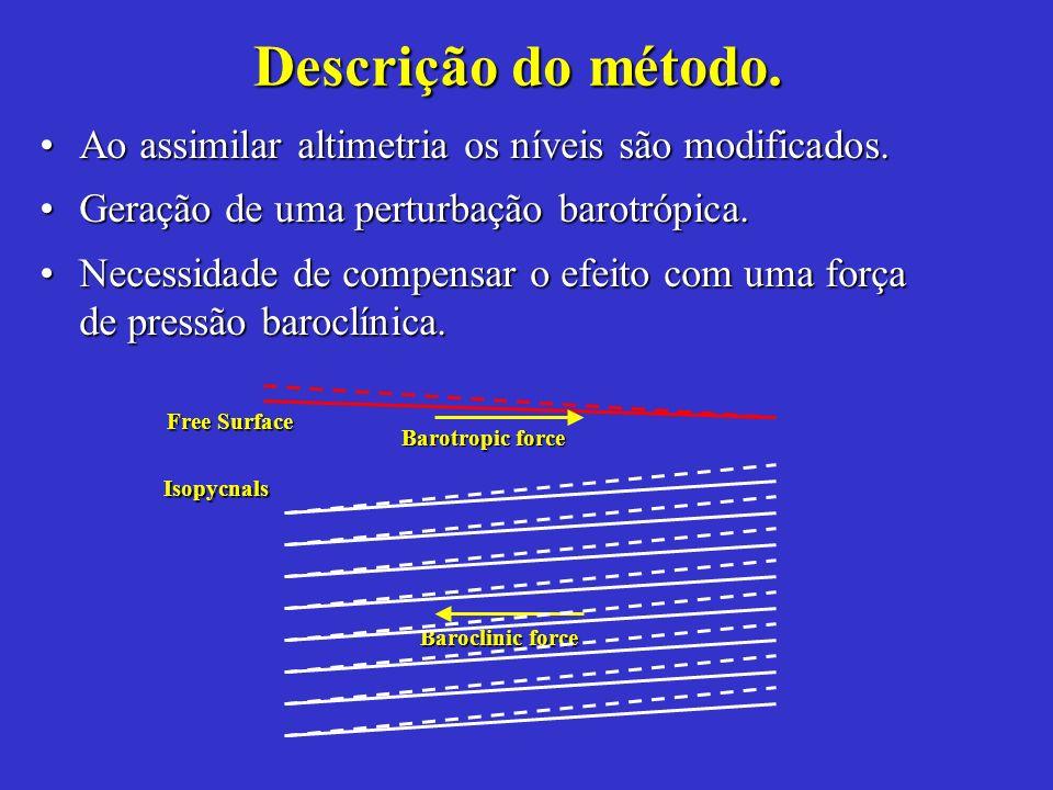Descrição do método. Ao assimilar altimetria os níveis são modificados. Geração de uma perturbação barotrópica.