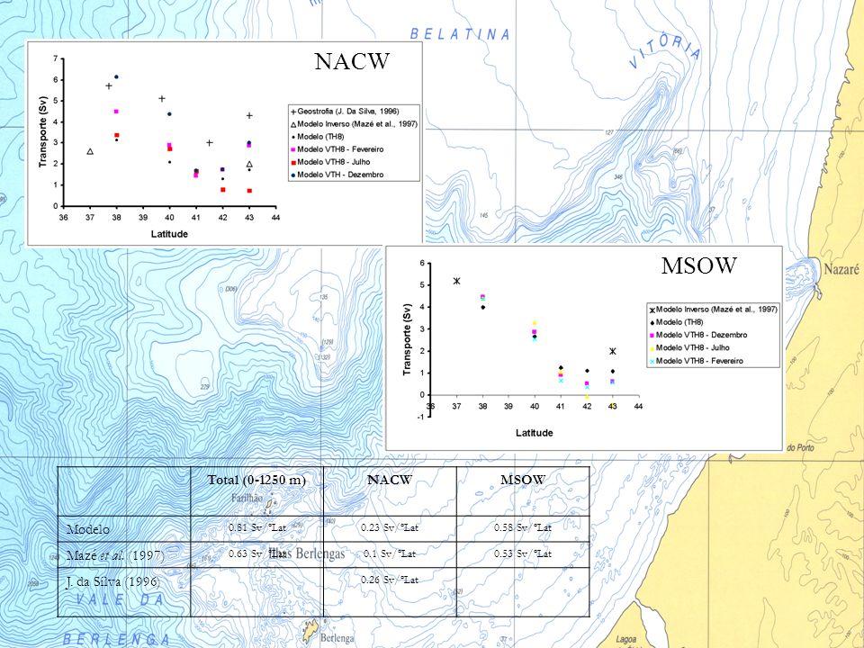 NACW MSOW Total (0-1250 m) NACW MSOW Modelo Mazé et al. (1997)