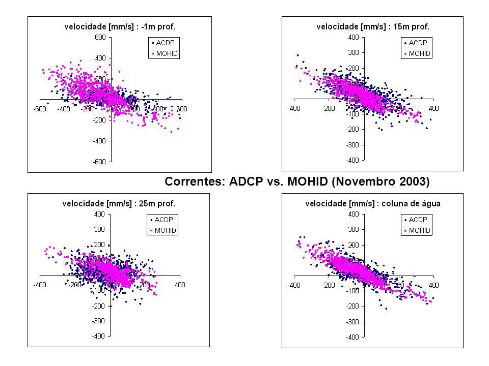 Correntes: ADCP vs. MOHID (Novembro 2003)