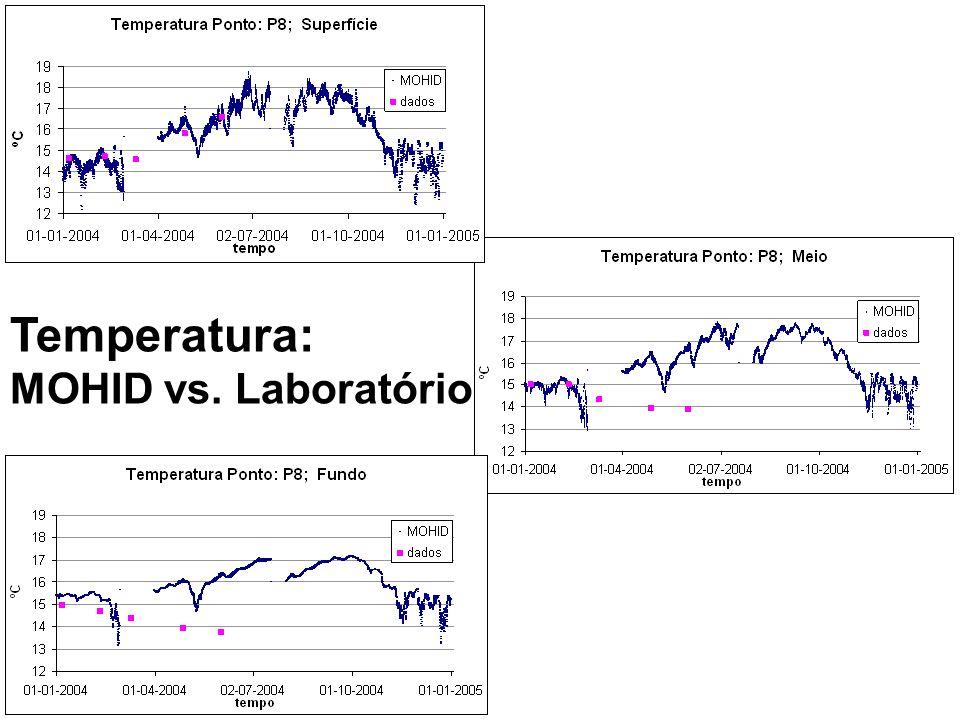 Temperatura: MOHID vs. Laboratório