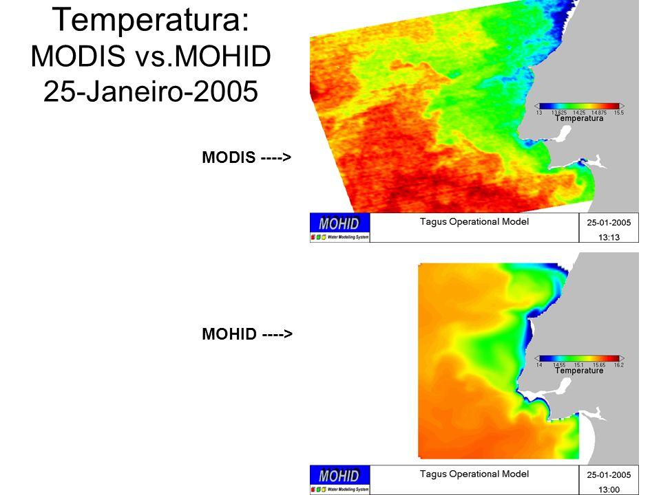 Temperatura: MODIS vs.MOHID 25-Janeiro-2005