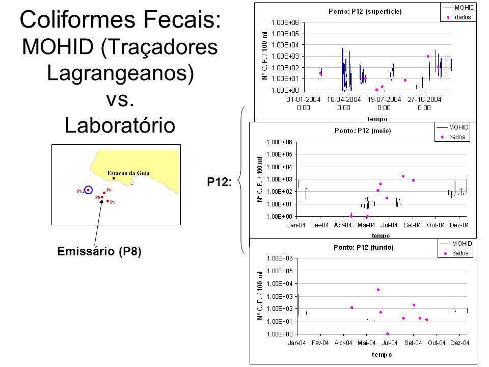 Coliformes Fecais: MOHID (Traçadores Lagrangeanos) vs. Laboratório
