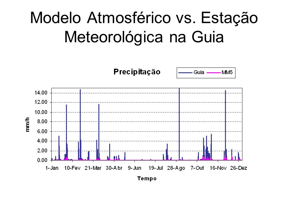Modelo Atmosférico vs. Estação Meteorológica na Guia