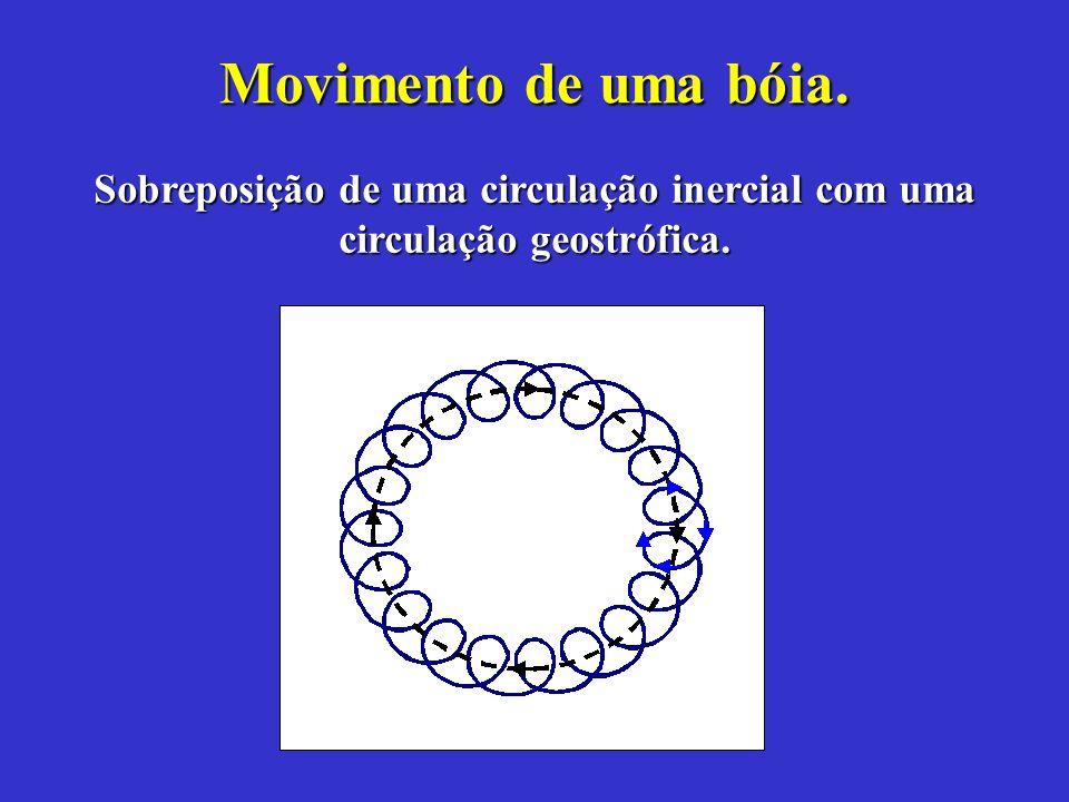 Movimento de uma bóia. Sobreposição de uma circulação inercial com uma circulação geostrófica.