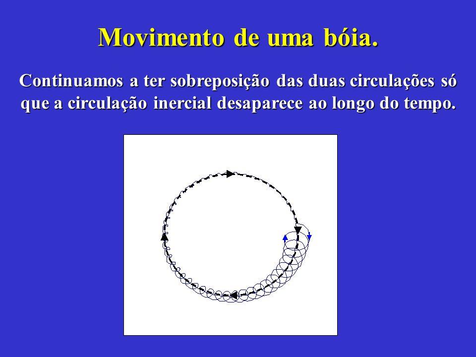 Movimento de uma bóia.Continuamos a ter sobreposição das duas circulações só que a circulação inercial desaparece ao longo do tempo.