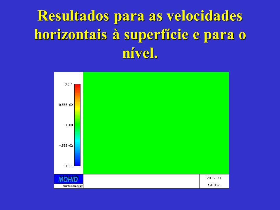 Resultados para as velocidades horizontais à superfície e para o nível.