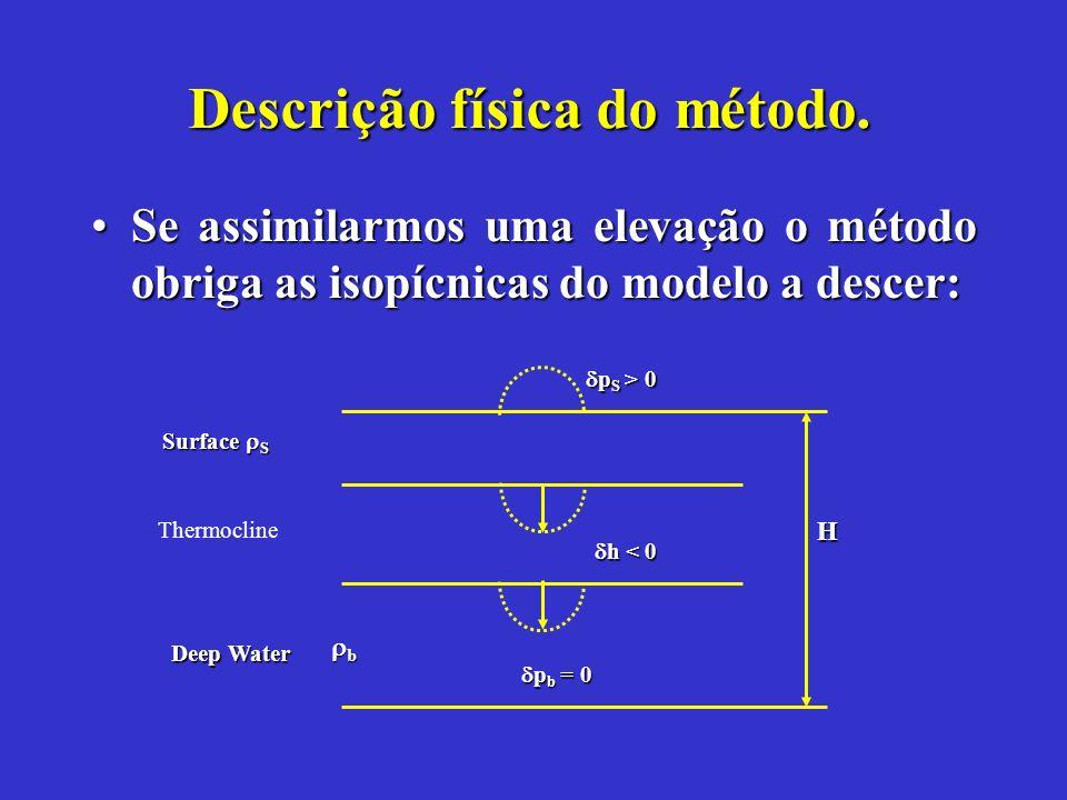 Descrição física do método.