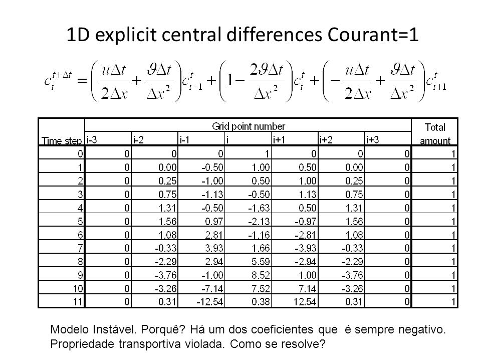 1D explicit central differences Courant=1