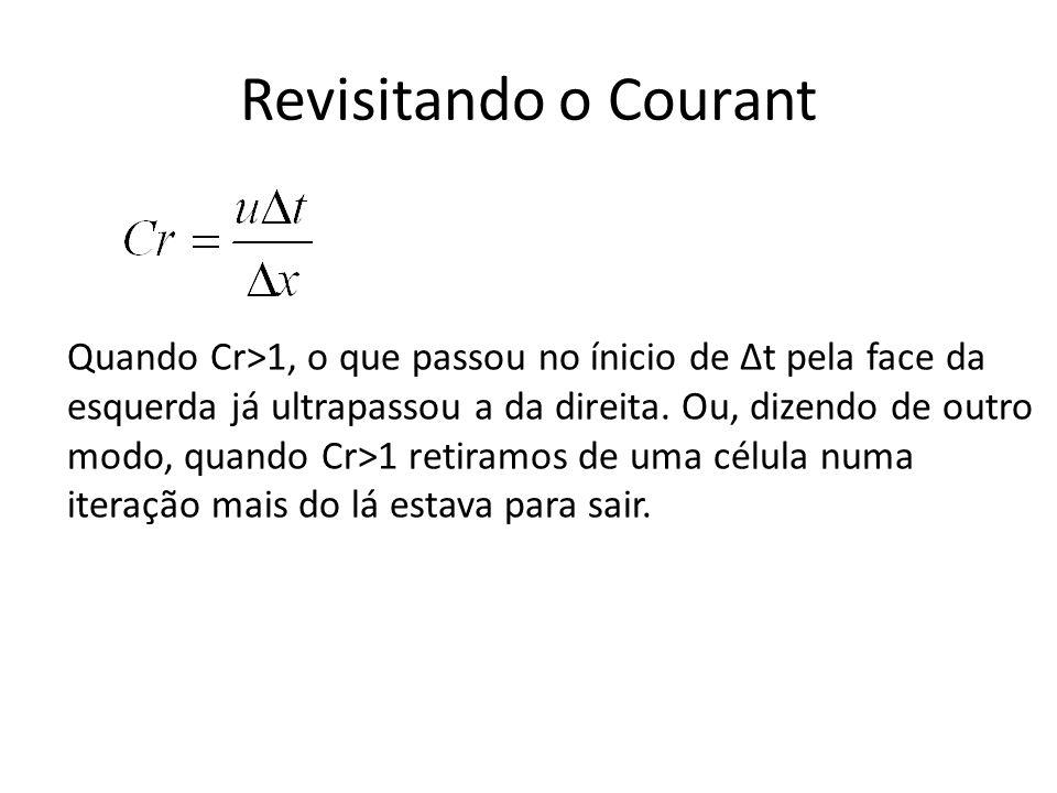 Revisitando o Courant