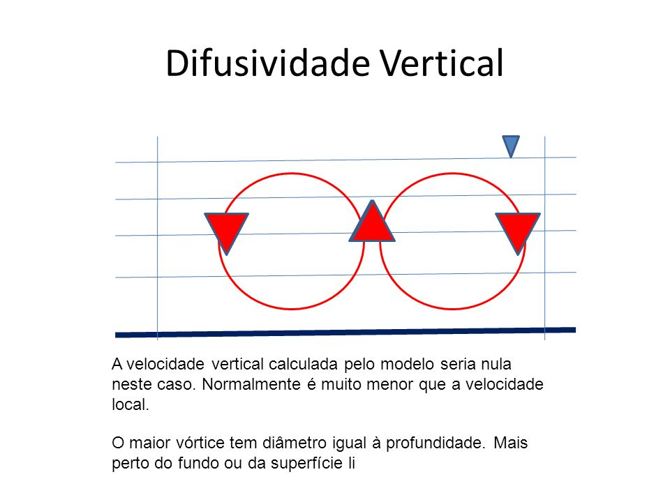 Difusividade Vertical