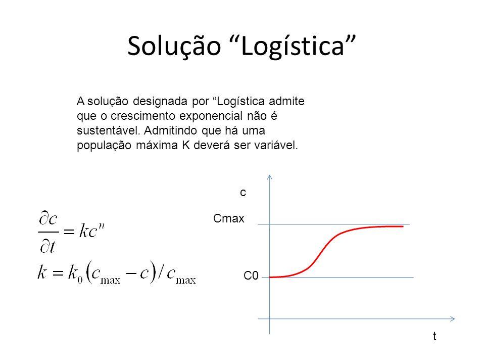 Solução Logística