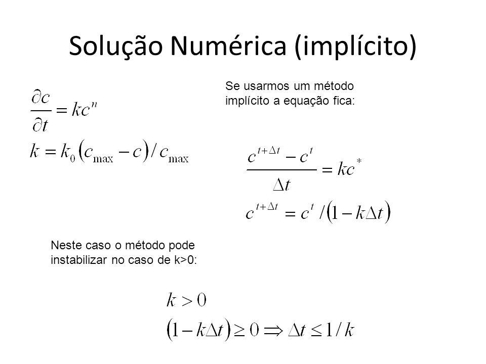 Solução Numérica (implícito)