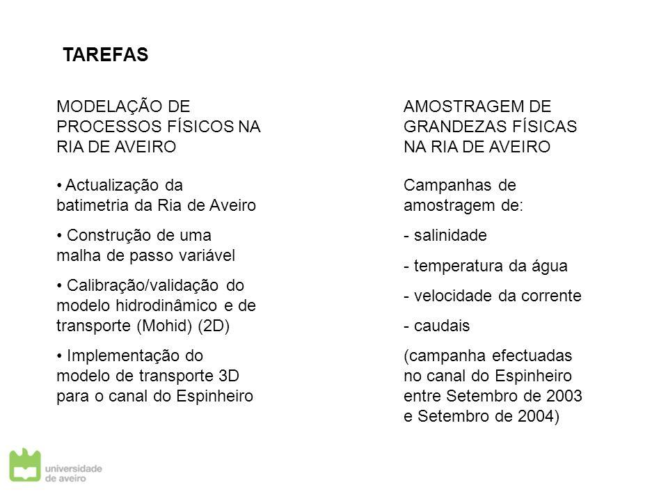 TAREFAS MODELAÇÃO DE PROCESSOS FÍSICOS NA RIA DE AVEIRO