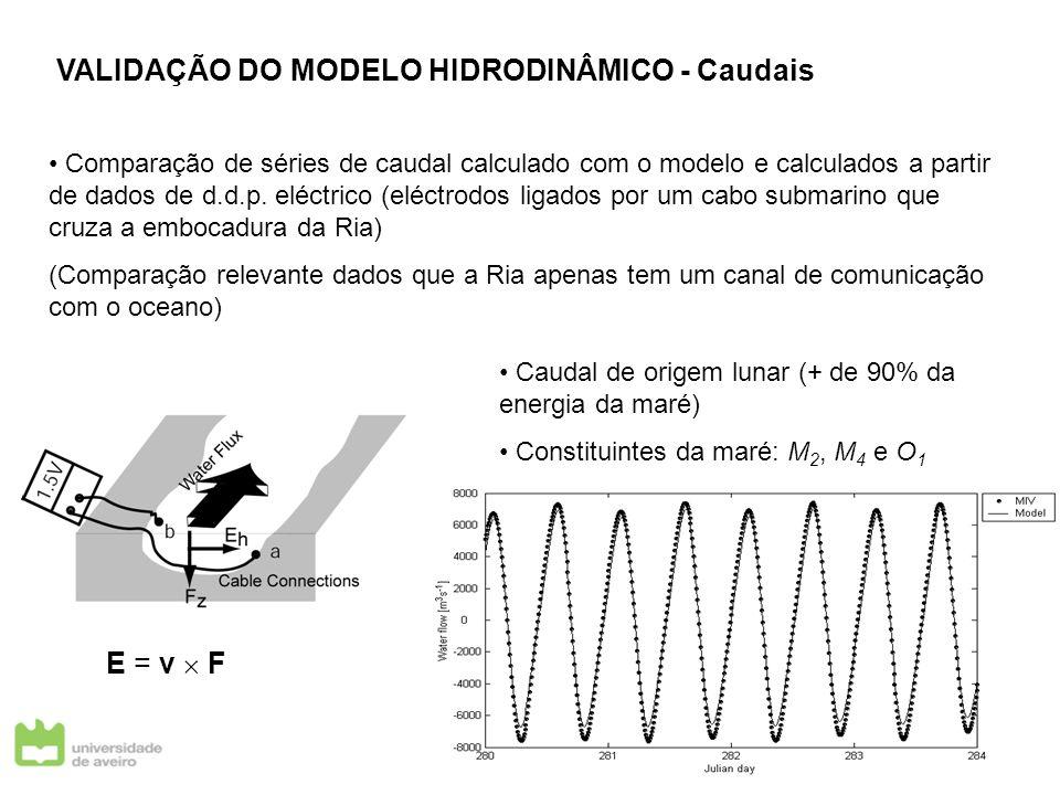VALIDAÇÃO DO MODELO HIDRODINÂMICO - Caudais