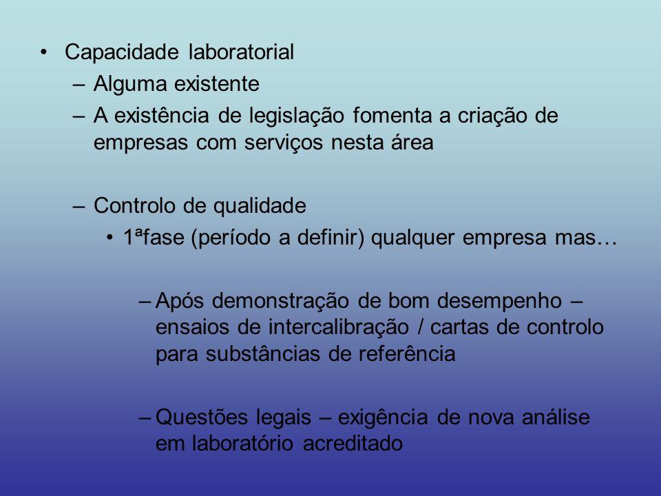 Capacidade laboratorial