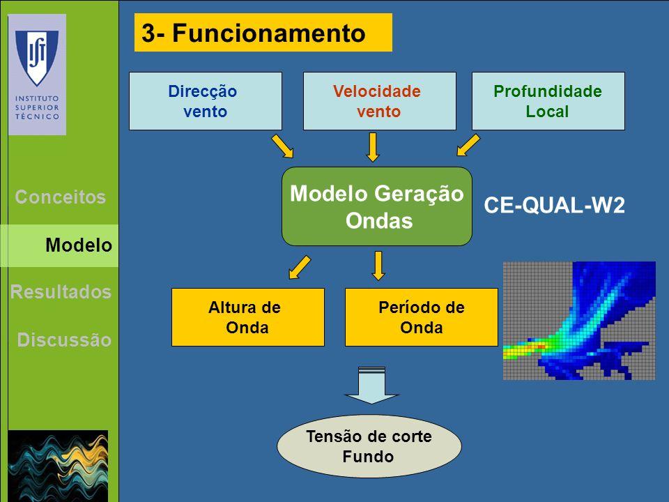 3- Funcionamento Modelo Geração Ondas CE-QUAL-W2 Conceitos Modelo
