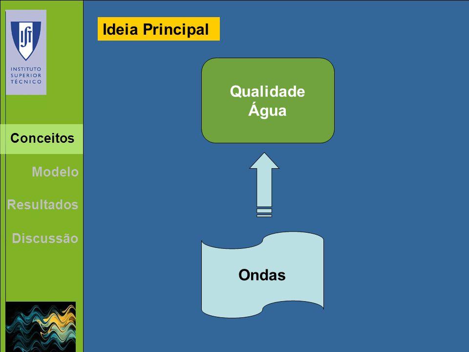 Ideia Principal Qualidade Água Ondas Conceitos Modelo Resultados