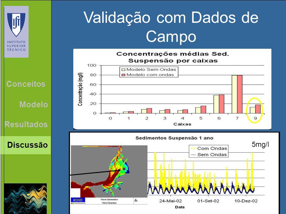 Validação com Dados de Campo