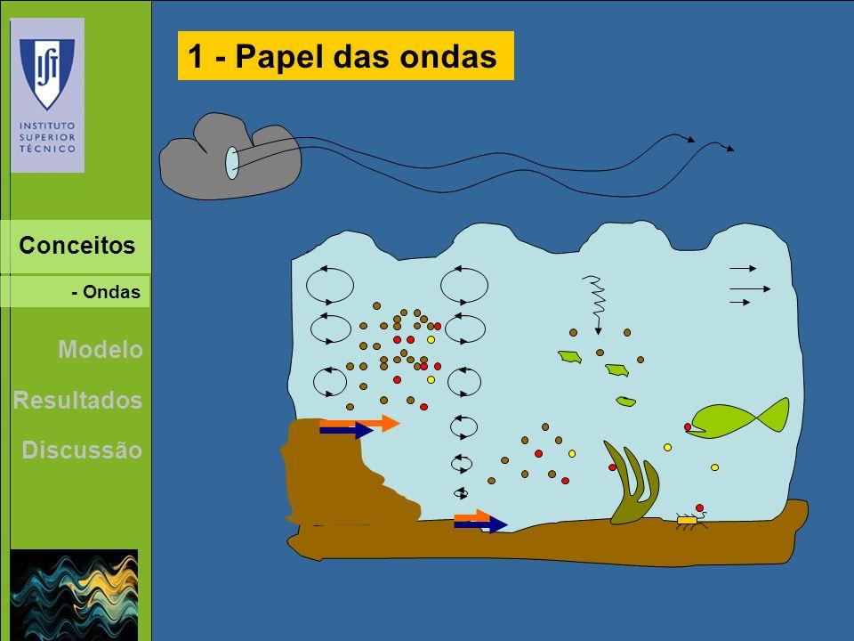 1 - Papel das ondas Conceitos - Ondas Modelo Resultados Discussão