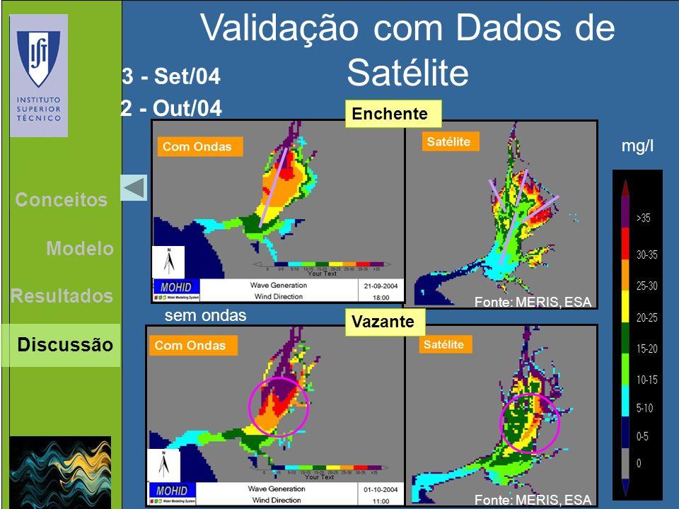 Validação com Dados de Satélite