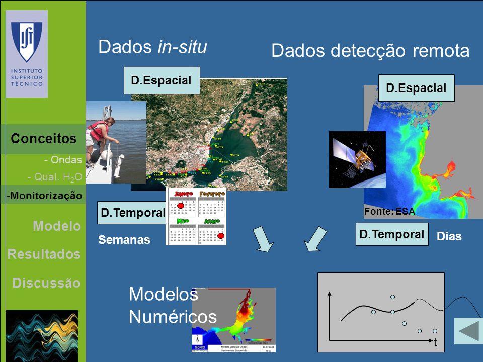 Dados in-situ Dados detecção remota Modelos Numéricos Conceitos Modelo